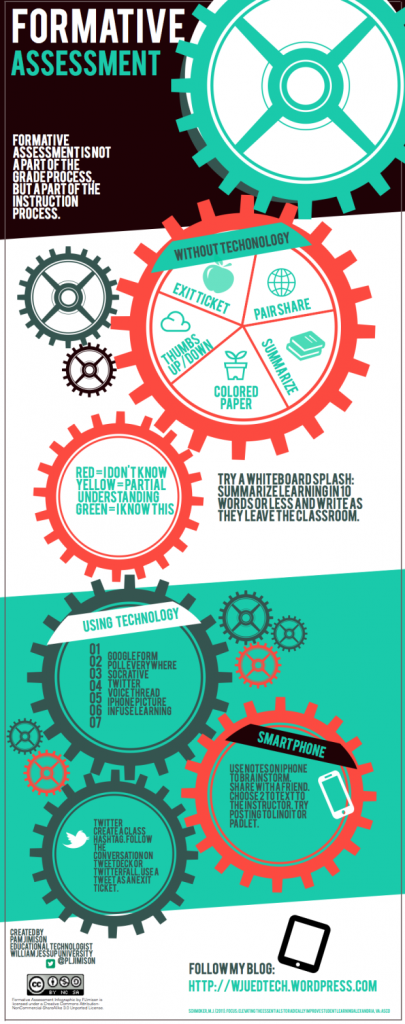 formative assessment infographic
