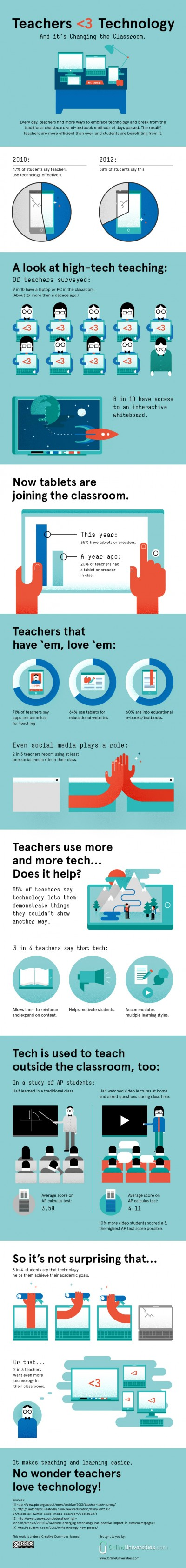 teachers love tech infographic