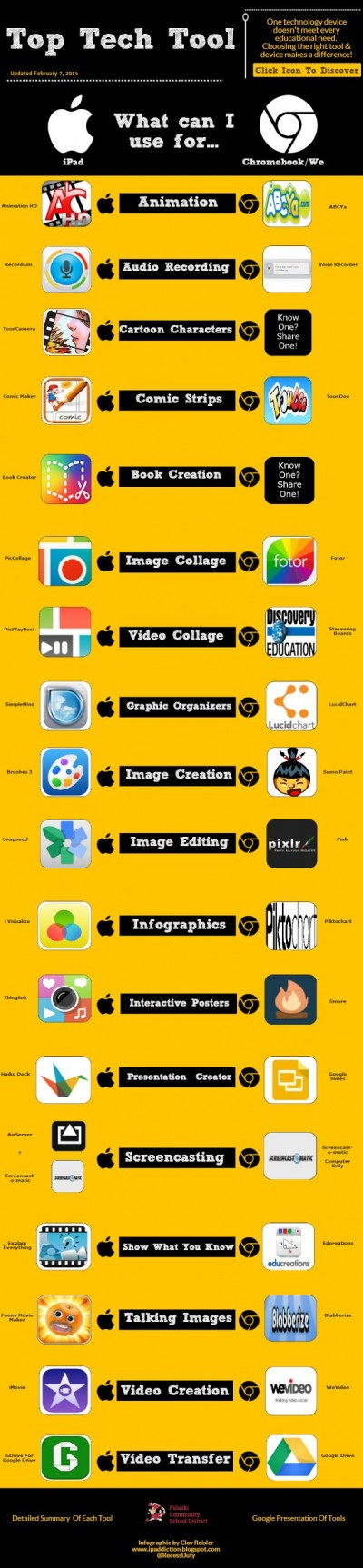 top tech tools infographic