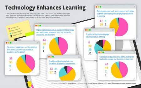 Technology-Enhances-Learning-Infographic