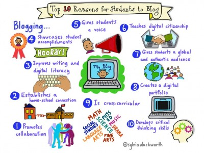 Image result for 10 reasons to blog infographic
