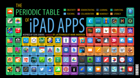 periodic-table-of-ipad-apps