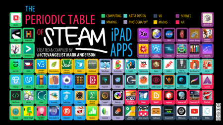 periodic-table-of-steam-apps-2016