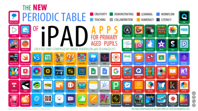 Edutech for teachers blog archive the new periodic table of ipad as you take a look at this super cool resource remember its never just about the apps instead effective technology integration is all about how tools urtaz Image collections