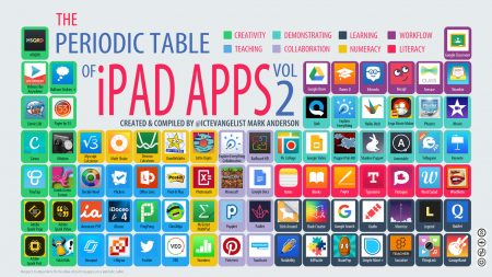 Edutech for teachers blog archive the periodic table of ipad with that said hopefully this compilation of tried and tested educational apps will be helpful as you try to determine which ones might be the most urtaz Gallery